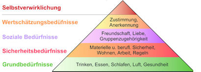 maslows bedürfnispyramide beispiele