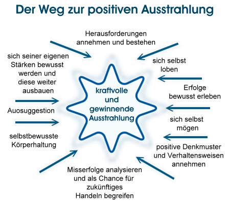 der Weg zur positiven Ausstrahlung